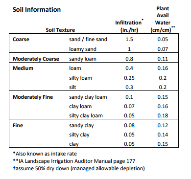 Soil Info Table
